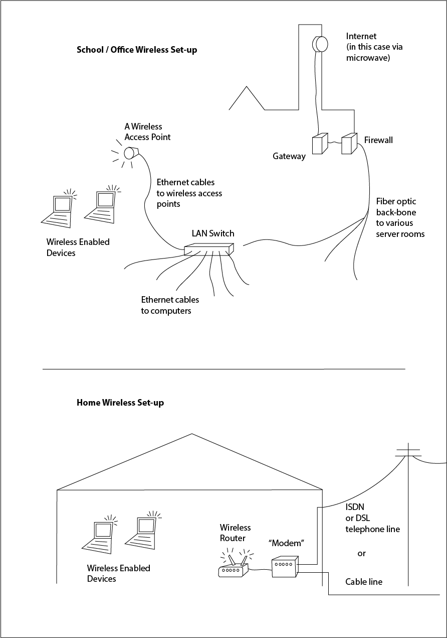 Both diagrams include all the main wired parts, as well as the wireless  parts.